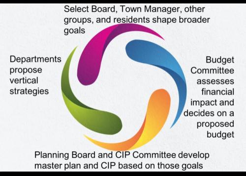 Governance Process graphic