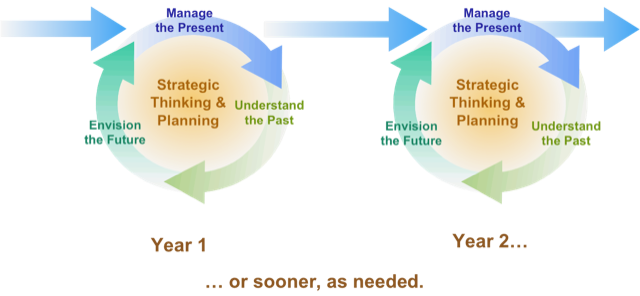 Strategic Thinking and Planning Flow Chart